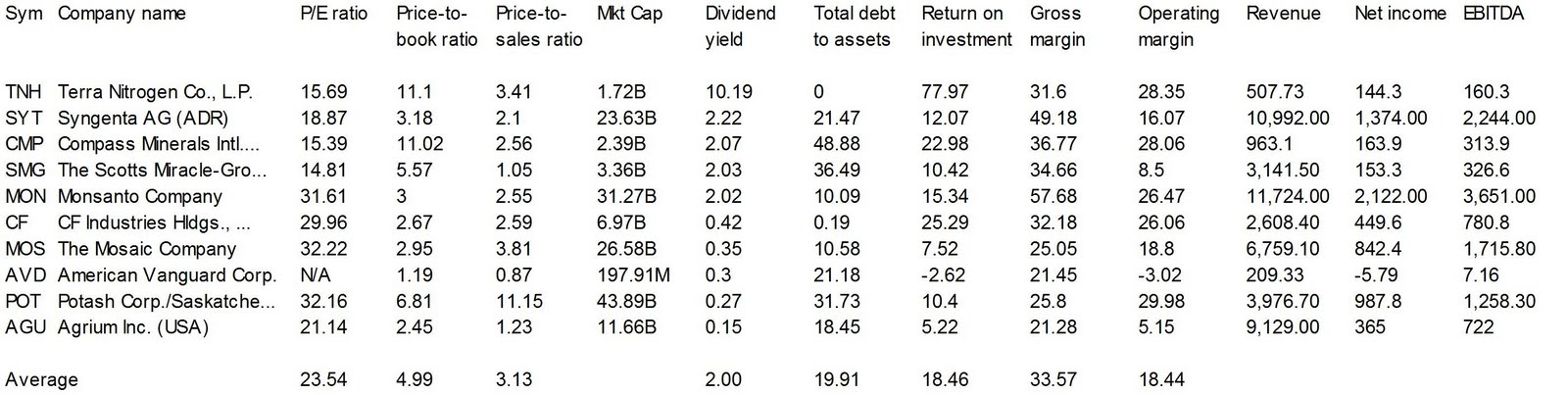 Dividend Yield Stock Capital Investment 10 Agricultural