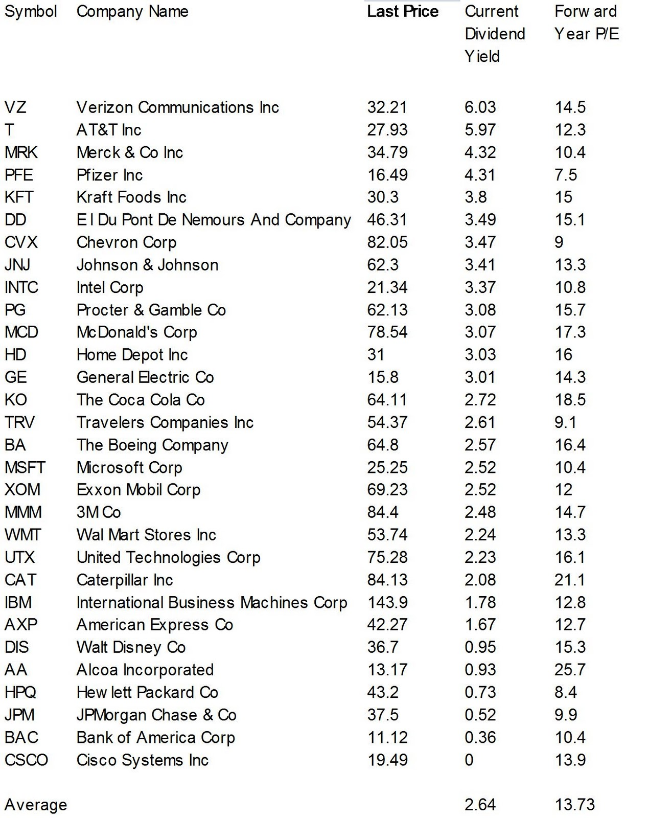 Dividend Yield Stock Capital Investment Dogs Of The Dow Jones