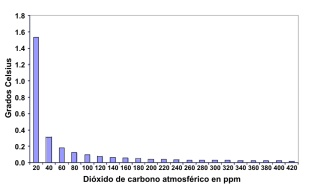 Tabla CO2, actualmente 400 ppm.