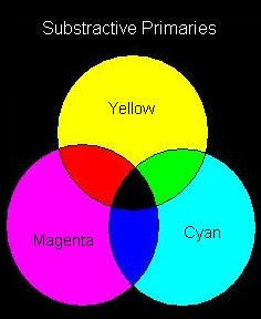 Substractive primary colors