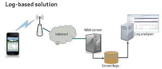 Mobile analytics: log-server based solution