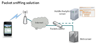 Mobile analytics: packet sniffing based solution