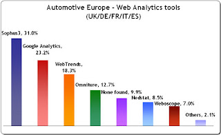 Web Analytics usage in European automotive industry