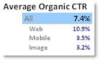 Segment the organic clickthrough rate per platform