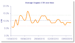 Example of Organic Clickthrough rate over time