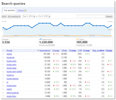 Google Webmaster tools - Improved search queries dashboard