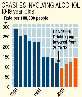 pro lowering drinking age Age 21 minimum legal drinking age  a minimum legal drinking age (mlda) of 21 saves lives and protects health minimum legal drinking age (mlda) laws specify the legal age when an individual can purchase or publicly consume alcoholic beverages the mlda in the united states is 21 years.