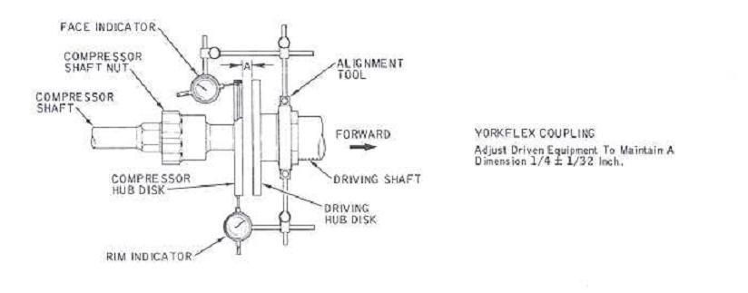 solar turbine use of alignment tools and dial indicators yorkflox rh solar centaur blogspot com