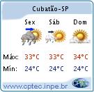 Clima e Temperatura em Cubatão