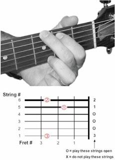 Belajar main gitar belajar kunci dasar gitar untuk pemula ini kunci gitar g reheart Choice Image
