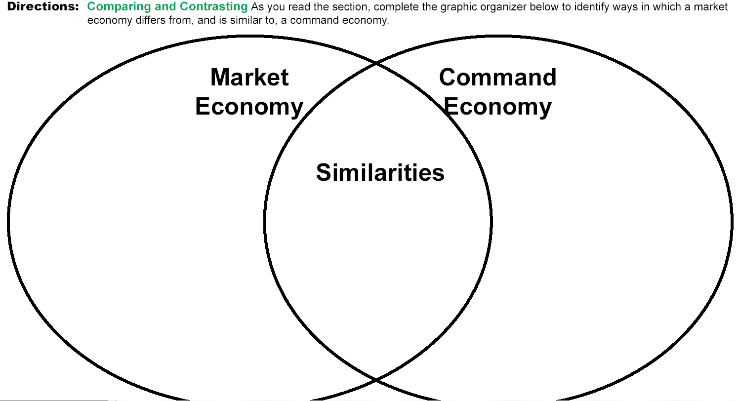 Difference Between Free Market Economy and Command Economy