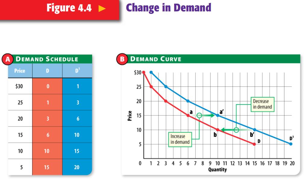Change in Demand Examples Figure 4.4 Change in Demand