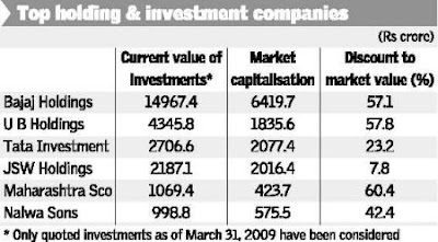 Buy Stocks Blue Chip Companies At Discounted Price
