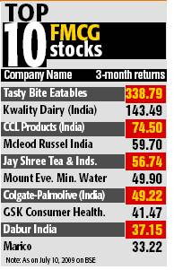 Top 10 FMCG Stocks To Buy Now