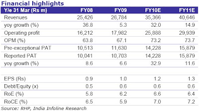 NHPC IPO Analysis And Research Report