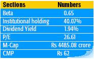 Large Cap Value Stock To Buy - Indian Hotels