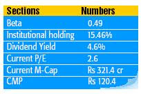 Small Cap Cement Sector Stock To Buy - Mangalam Cements-Beta valuations