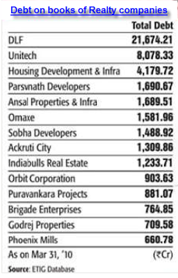 Realty Stocks, Debt And Investors