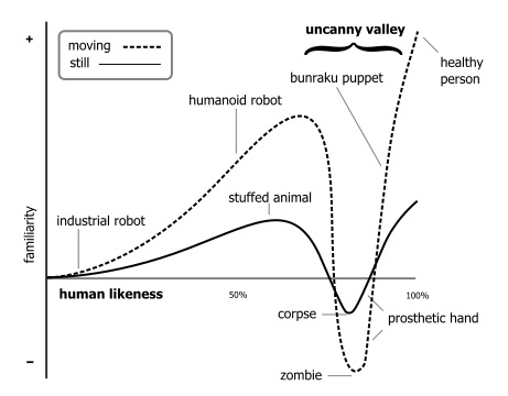 graph describing the uncanny valley