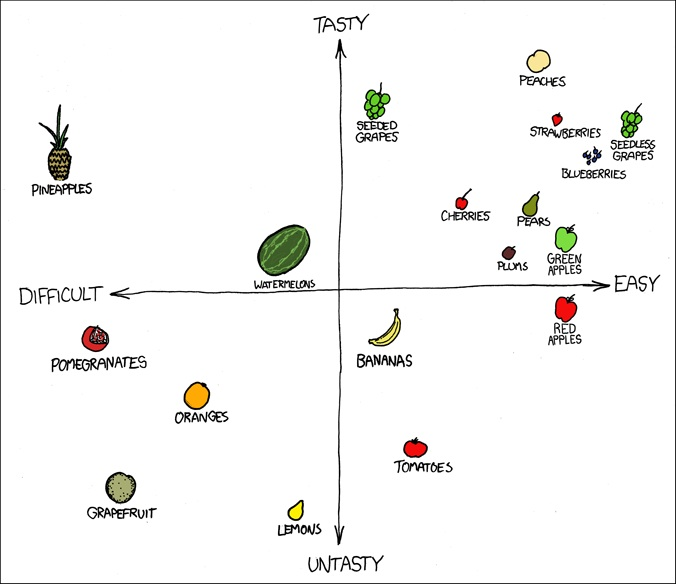 fruit scatterplot