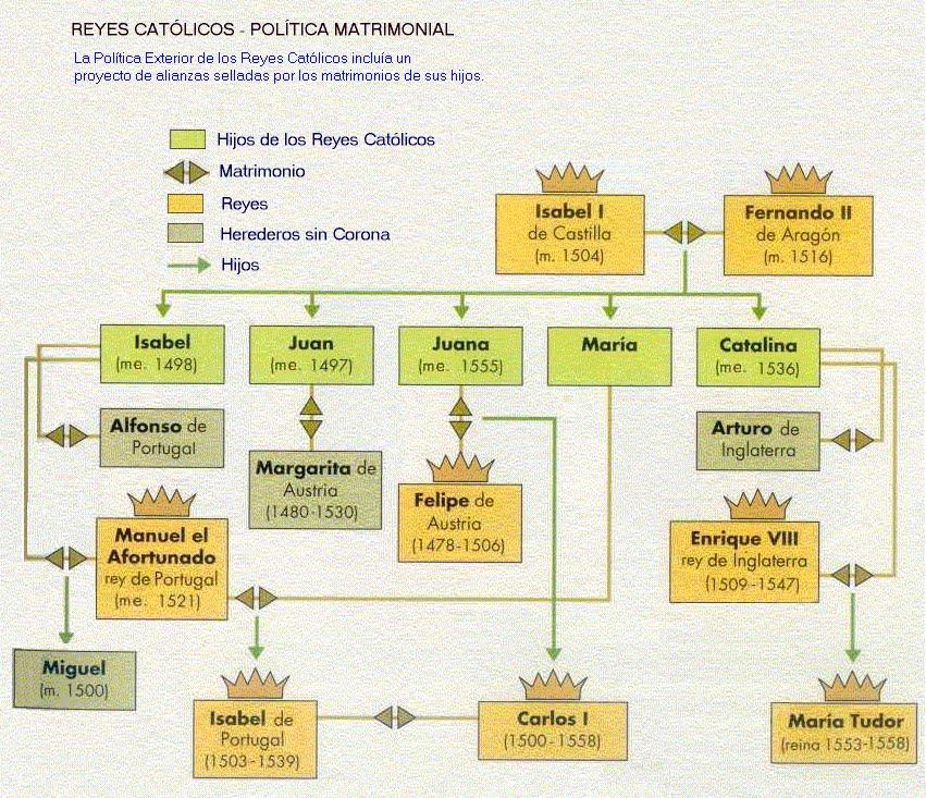Consentimiento Matrimonial Catolico Formula : Rabillo del ojo origen y características de la monarquía
