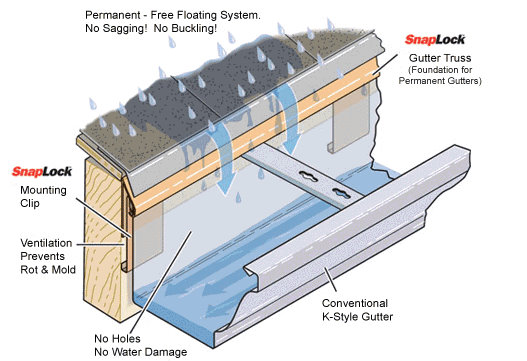 Quot Gutter Protection Quot The Complete Installation
