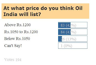 Oil India IPO Listing: Indian IPO Blog Poll Results