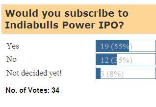 Indiabulls Power IPO: Indian IPO Blog Poll Results