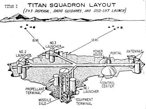 Titan Missile Silo Schematic