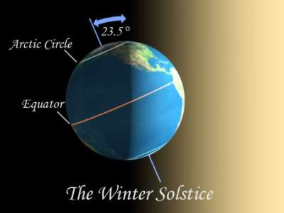 Vernal Equinox on Autumnal Equinox Date Sept 21 Or 22 Hemisphere Pointed Towards