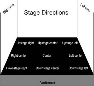 Anup Sagoo Creative & Media: Stage Terminology