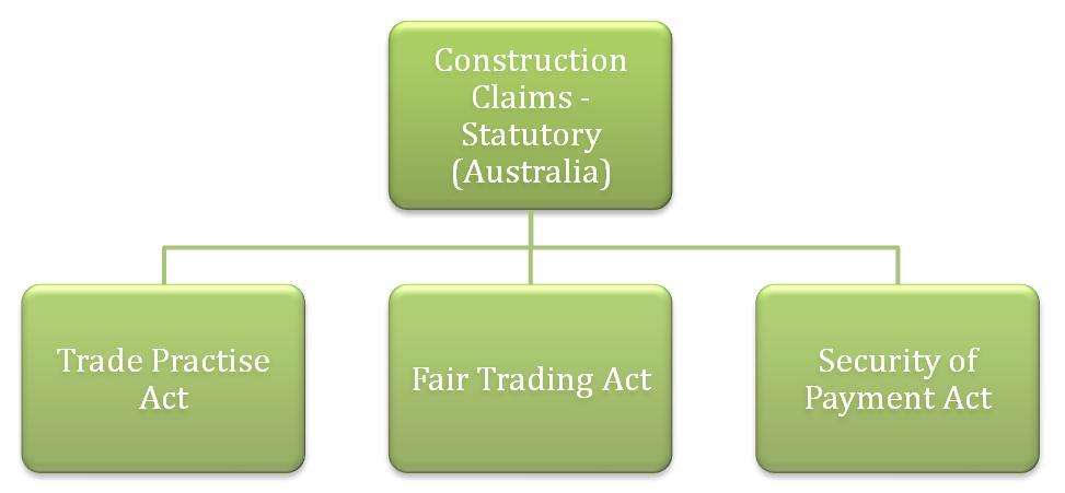 Core of Construction Project Types of Construction Claims – Types of Construction Contract