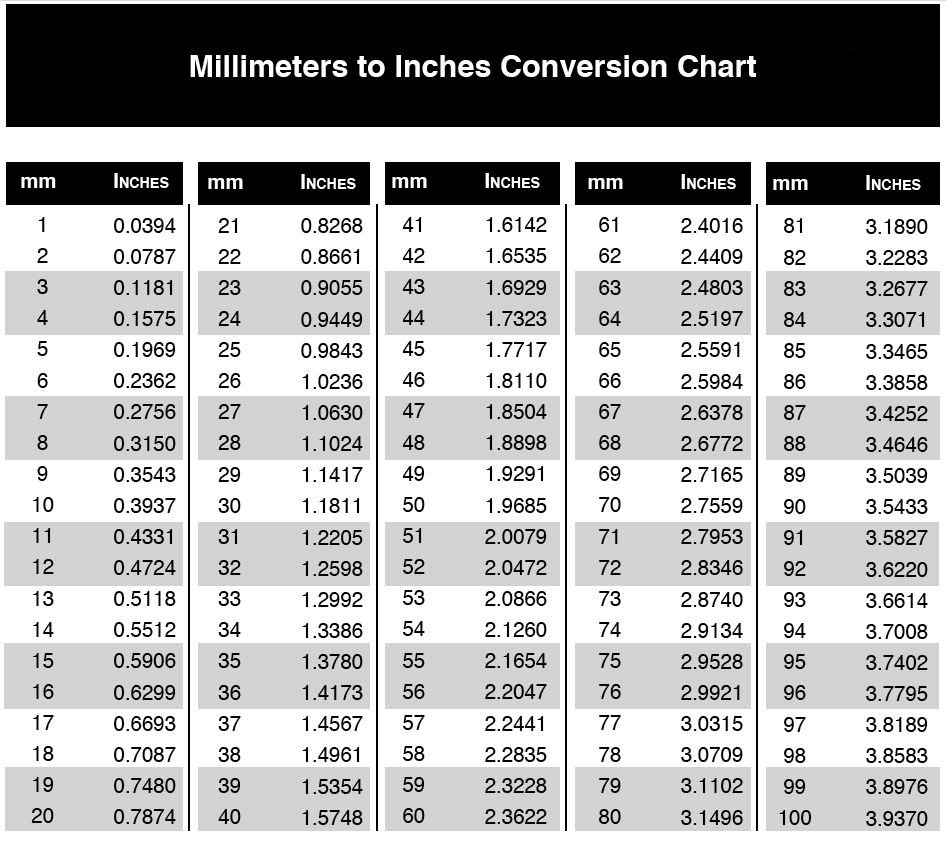Measurement Conversion Chart mm to Inches