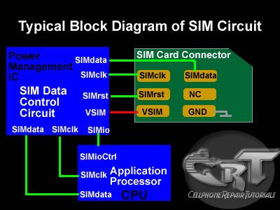 SIM+CARD+block+diagram sim card circuit diagram camera circuit diagram \u2022 wiring diagram Basic Electrical Wiring Diagrams at edmiracle.co