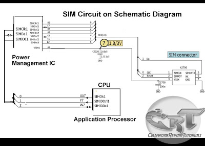 "Sim circuit schematic diagram/></a></div><br /> Above an schematic diagram of a SIM Circuit on a <b>NOKIA</b> mobile phone tells us a brief information how a SIM circuit being connected trough the rest of each components.<br /> In <b>Nokia Mobile Phones</b> the Sim circuit is being connected to the <b>Power Management IC</b> then feeds directly also to the <b>Application Processor or CPU</b>.<br /> Some other circuits like the picture below used an <a href=""http://cellphonerepairtutorials.blogspot.com/2010/04/emi-esd-filters.html""><b>EMI-ESD</b></a> filtering method, to prevent Electro-magnetic Interference and Electro-Static Discharge damaging the mobile phone"