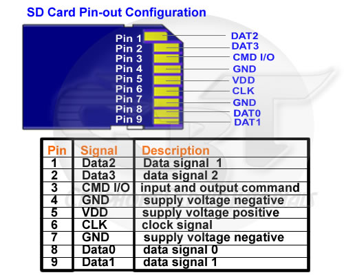 understanding mobile phones removable memory card pinouts for memory card problems and failure