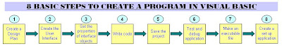 8 Basic Steps to create a program in Visual Basic
