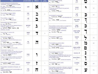 Voir le sujet Traduction Français Hébreu pour tatouage Les  - Traduction Hebreu Pour Tatouage