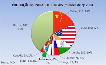 Produção Mundial de Cereais