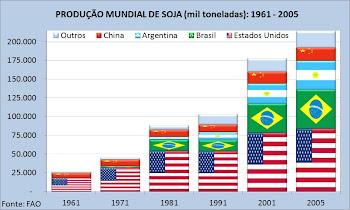 Evolução da Produção Mundial de Soja: 1961 - 2005