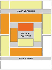 Placement of Ads in different positions - the heat map