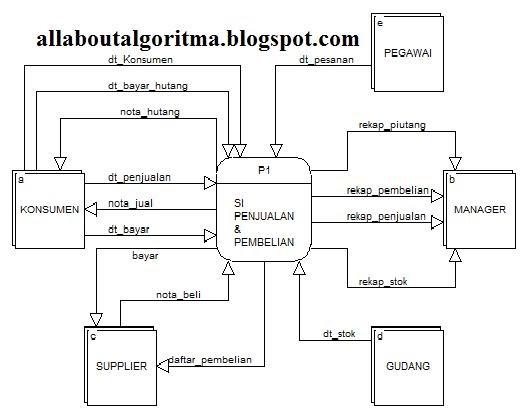 Tugas Analisa Dan Desain Sistem   Diagram Konteks Dan Dfd
