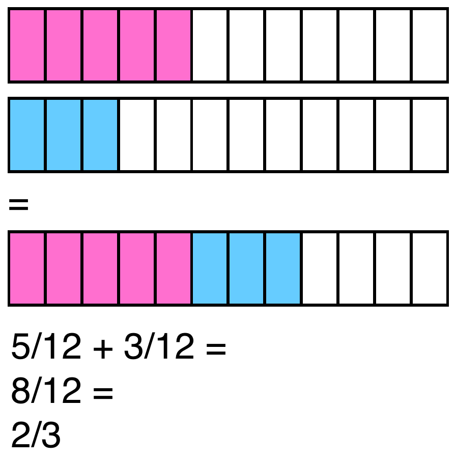 Image Result For Adding Fractions With Models 5th Grade Gold Hill  Elementary School How To Add