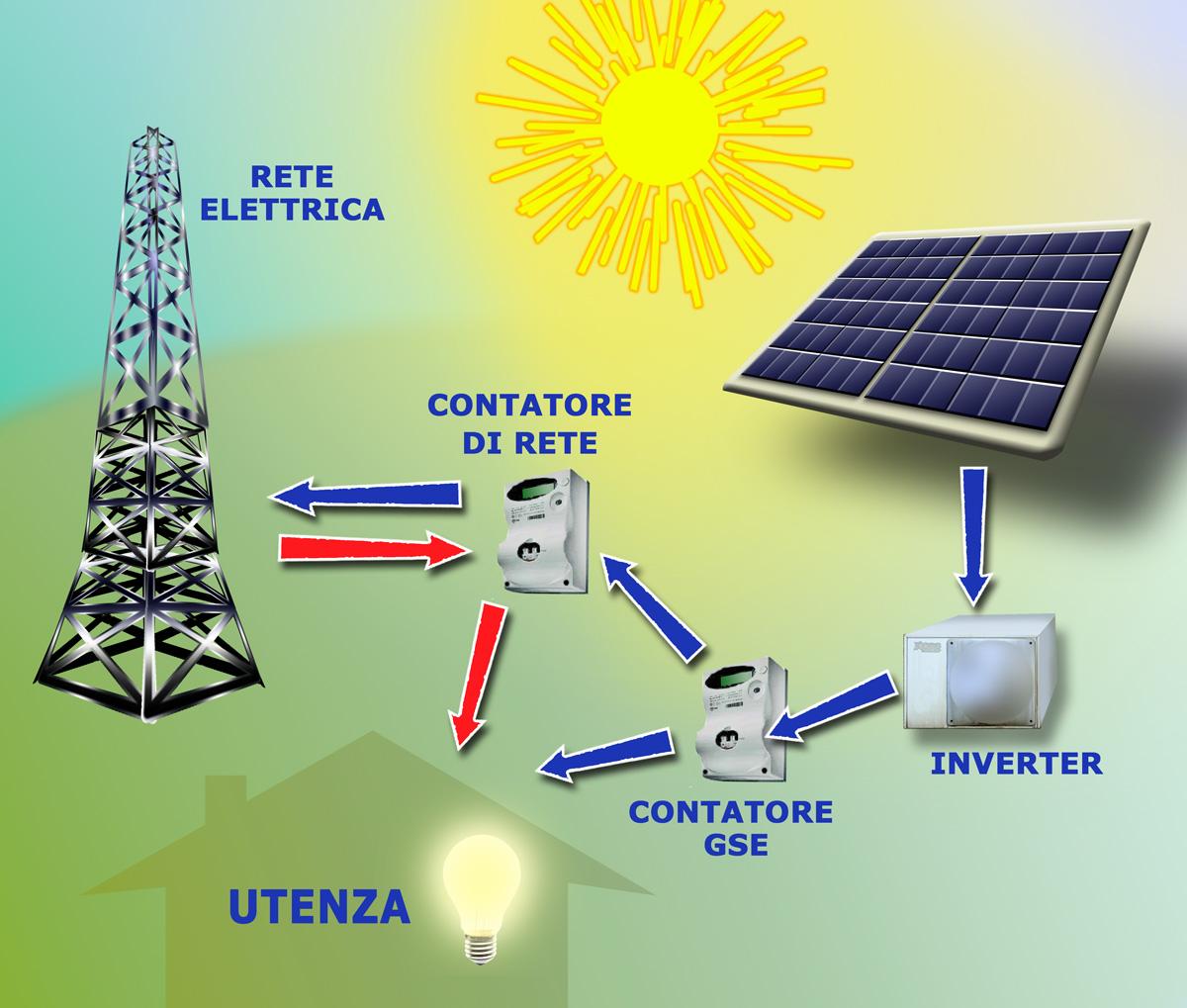 Giacca Con Pannello Solare : Acchiappa mosche come finanziare un impianto
