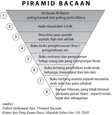 http://3.bp.blogspot.com/_8WAr1yHNOaM/S9m6dsitetI/AAAAAAAABYM/p0Wo8sGfHaQ/s1600/Piramid+Bacaan.jpg