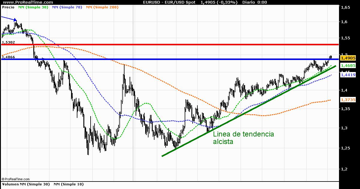Forex euro dolar grafico