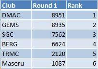 2010 Q1 Club results