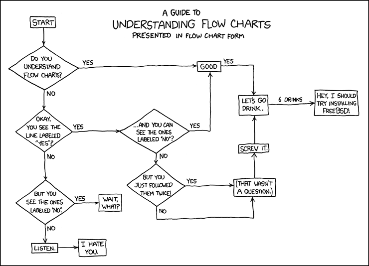 Flow Chart for Dummies