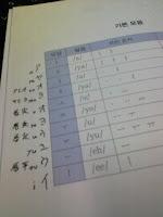 韓国語の授業も宿題ありか・・・の巻。