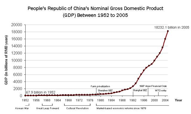 China s Economic Boom has